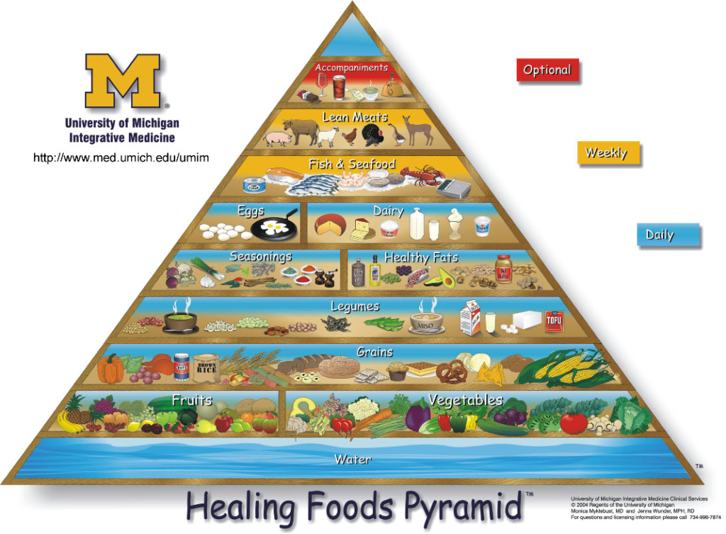 La piramide alimentare studio medico galeazzi tormena - Different types of entrees ...